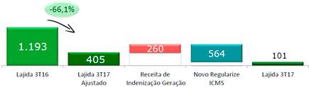 resultados-de-cemig-06