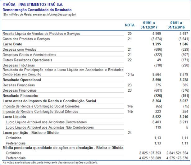 resumo-dos-resultados-de-itausa-05