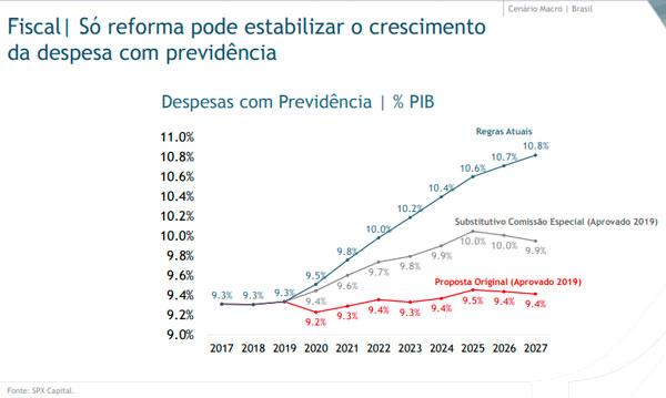 fundo-de-previdencia-spx-lancer