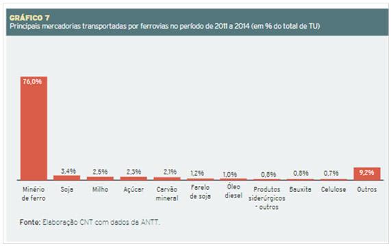 brasil-transportes