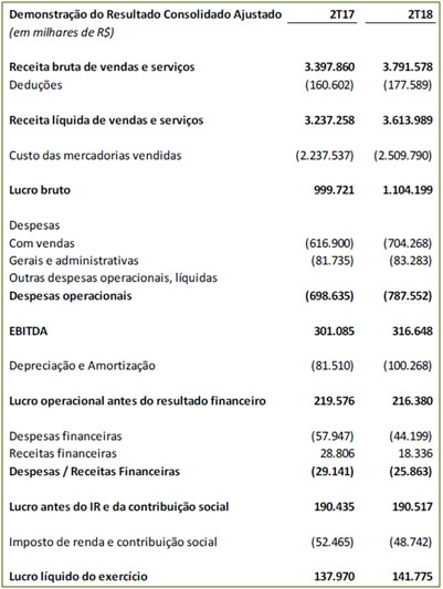 raiadrogasil-2t18-10
