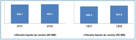 resultados-de-grendene-2t18-03