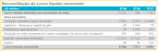 VALE3