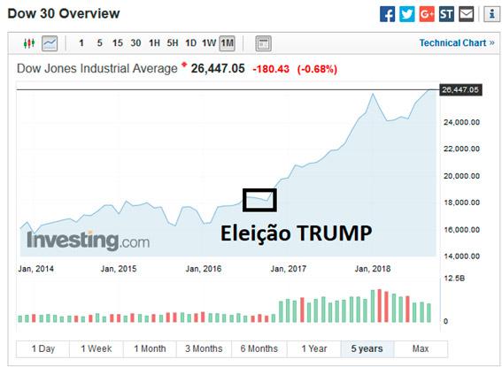 eleições e investimentos