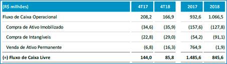 resultados-de-hypera-do-4t18-09