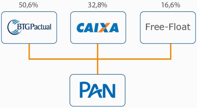 banco - PAN