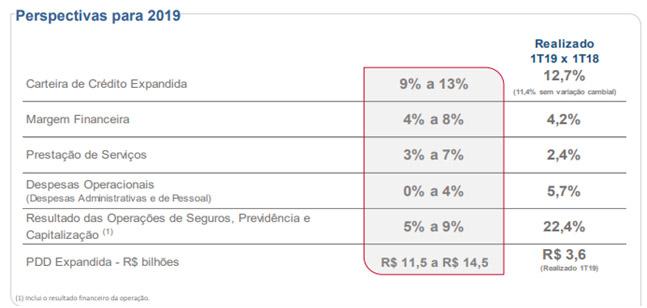 resultados-de-bradesco-12