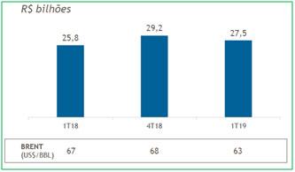 resultados-de-petrobras-do-1T19-02