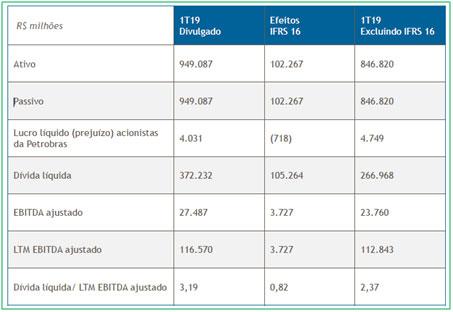 resultados-de-petrobras-do-1T19-03