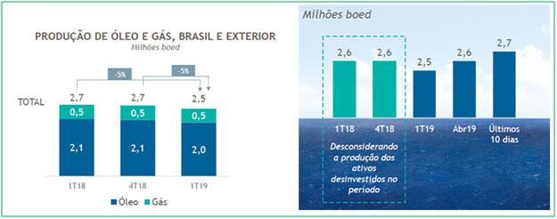 resultados-de-petrobras-do-1T19-06