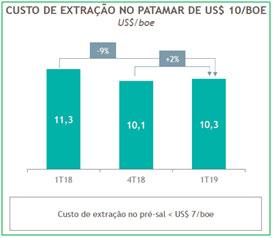 resultados-de-petrobras-do-1T19-07