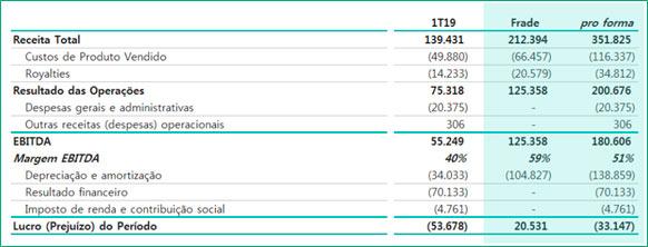resultados-de-petrorio-de-2019-07