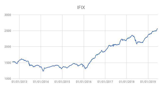 Até quanto os FII podem valorizar?