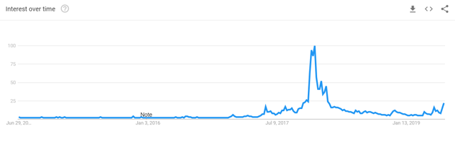 bitcoin-google-trends
