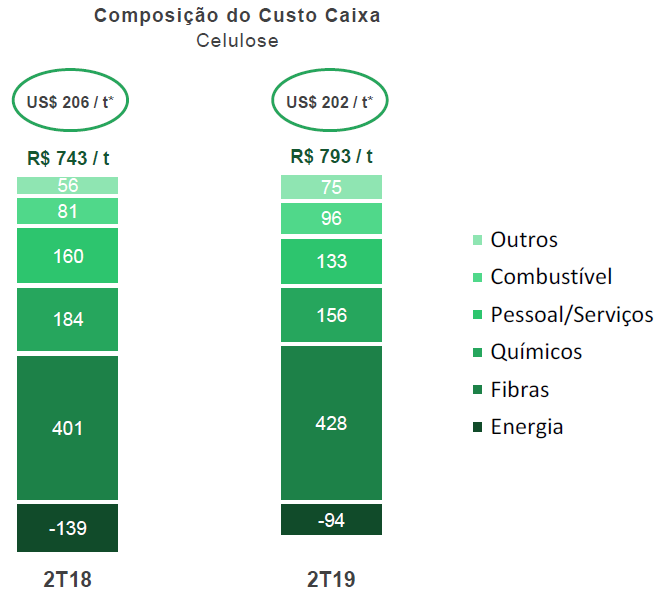 custo-caixa-celulose