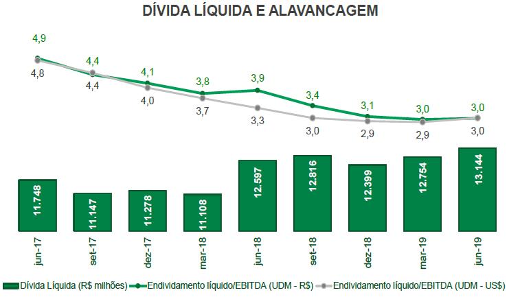 divida-liquida-alavancagem