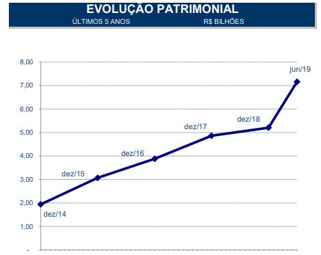 evolucao-patrimonial-bb