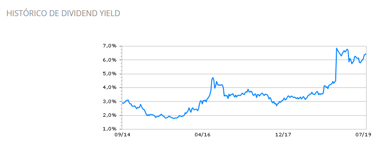 historico-dividendo-yield