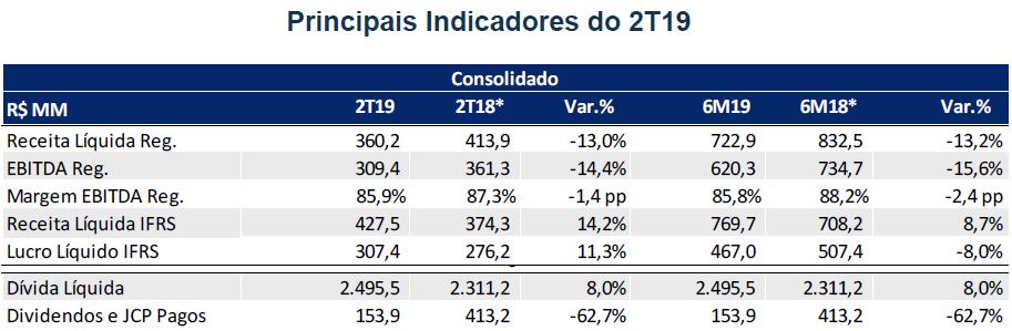 Resultados de TAESA do 2T19 - indicadores