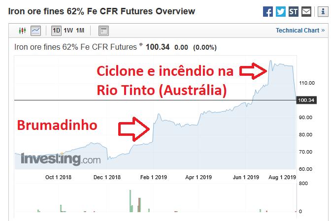 investing-brumadinho