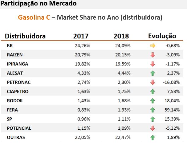 market-share-gasolina