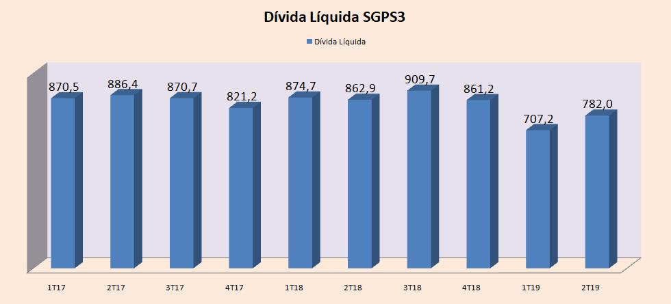 divida-liquida-sgps3