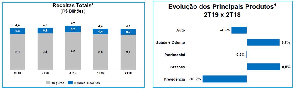receita-total-porto-seguro-2t19