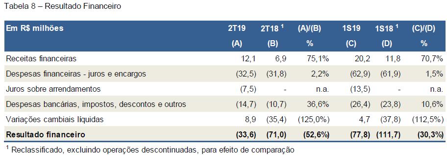 resultado-financeiros-global