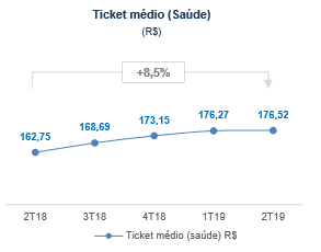 ticket-medio-de-saude-hapvida