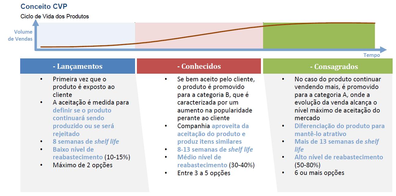 ciclo-de-vida-de-produto