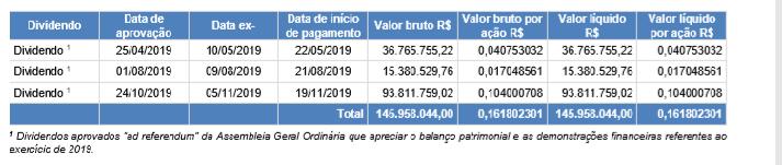 dividendos-2019