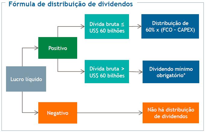 formula-dividendo