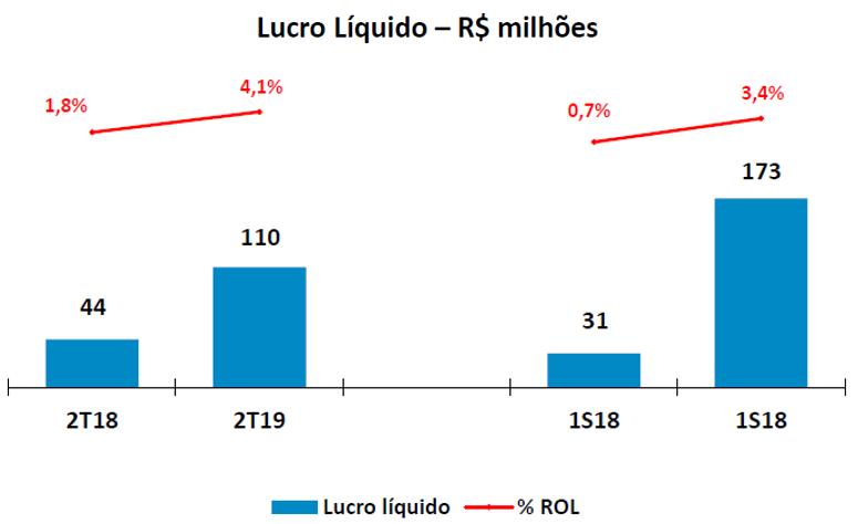 lucro-liquido-em-milhoes-iochpe