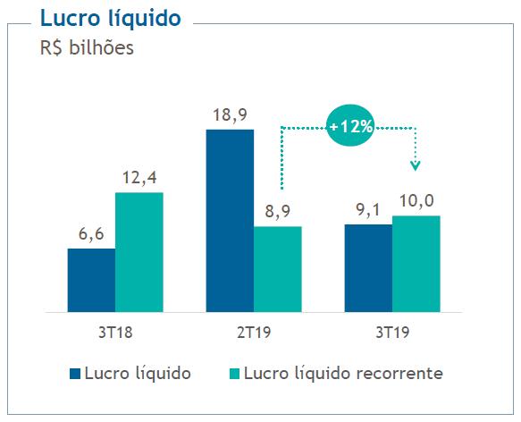 lucro-liquido-petrobras-2019