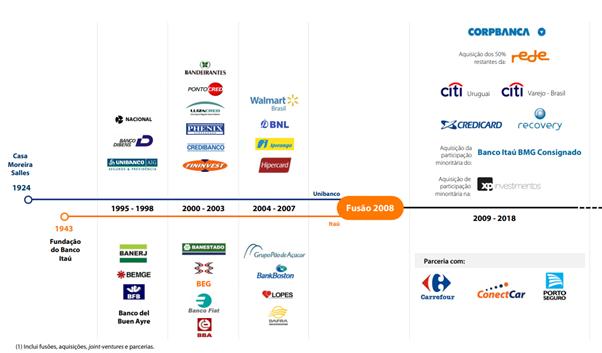 marcas-bancos-internacionais