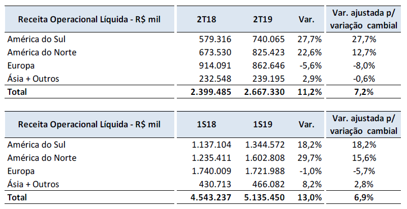 maxicon-receita-operacional-liquida
