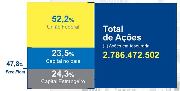 capital-banco-brasil-BBAS3