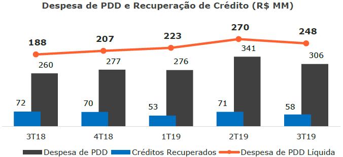 despesas-pdd-creditos-recuperados