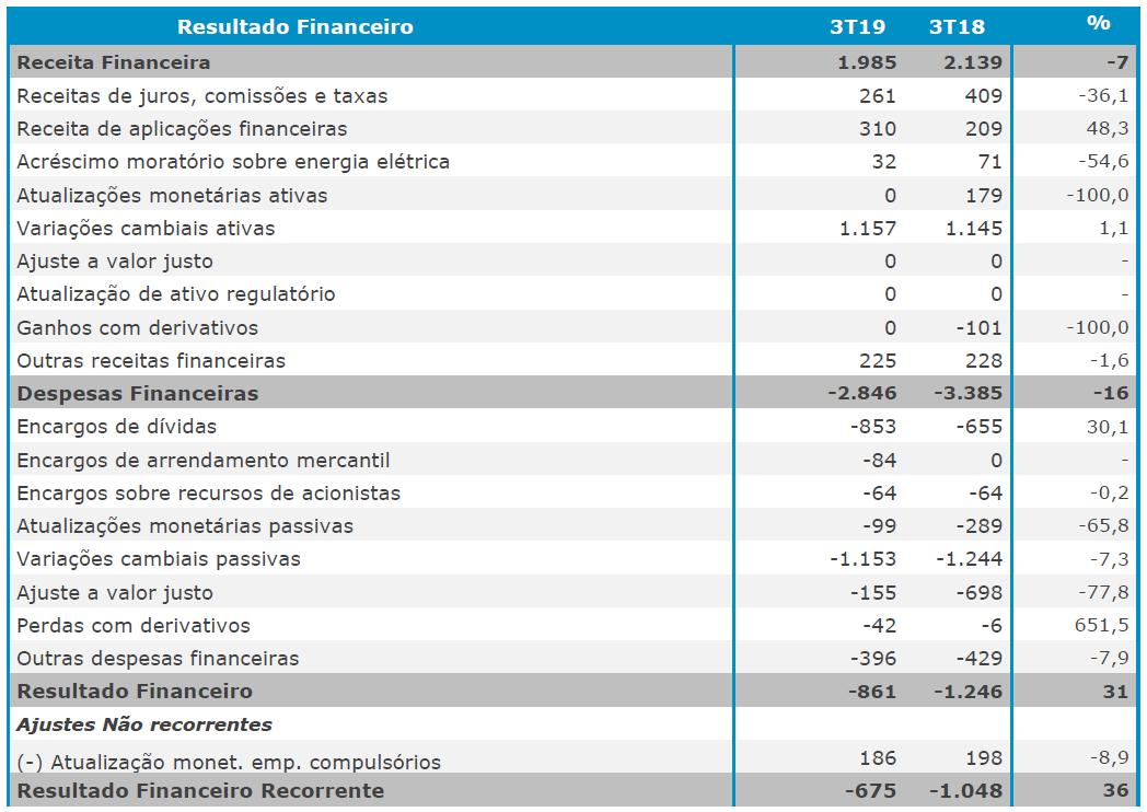 resultados-financeiros-recorrente