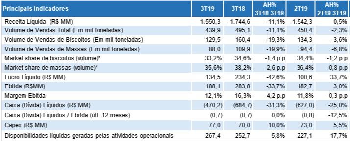 resultados-terceiro-trimestre-2019