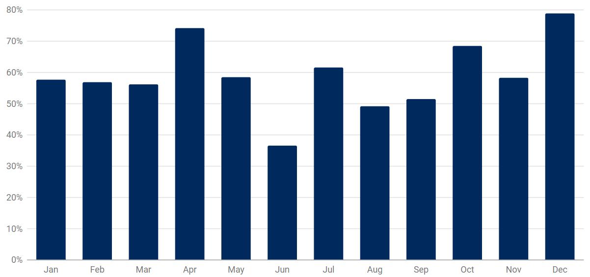 Qual foi o mês que registou os maiores ganhos? (Natal)
