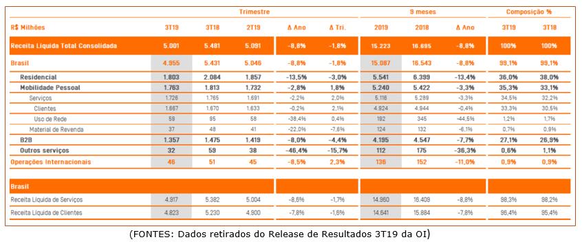 Release Resultados Oi