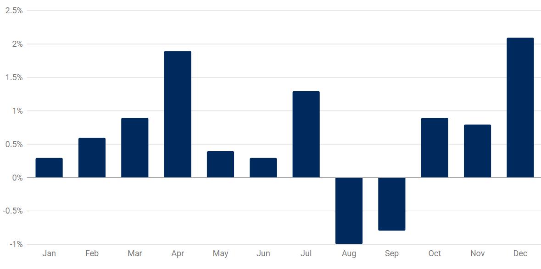 Qual foi o mês que registou os menores ganhos? (Natal)