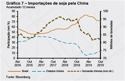 Importação de Soja pela China