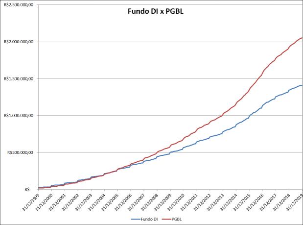 Valores finais: PGBL DI: Fundo DI: