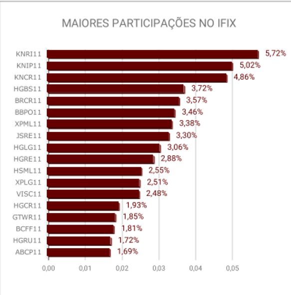 Maiores Participações no IFIX